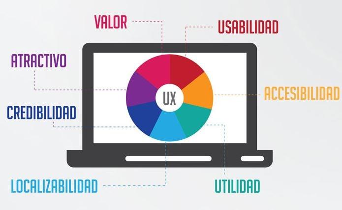 mejor experiencia de usuario en páginas web
